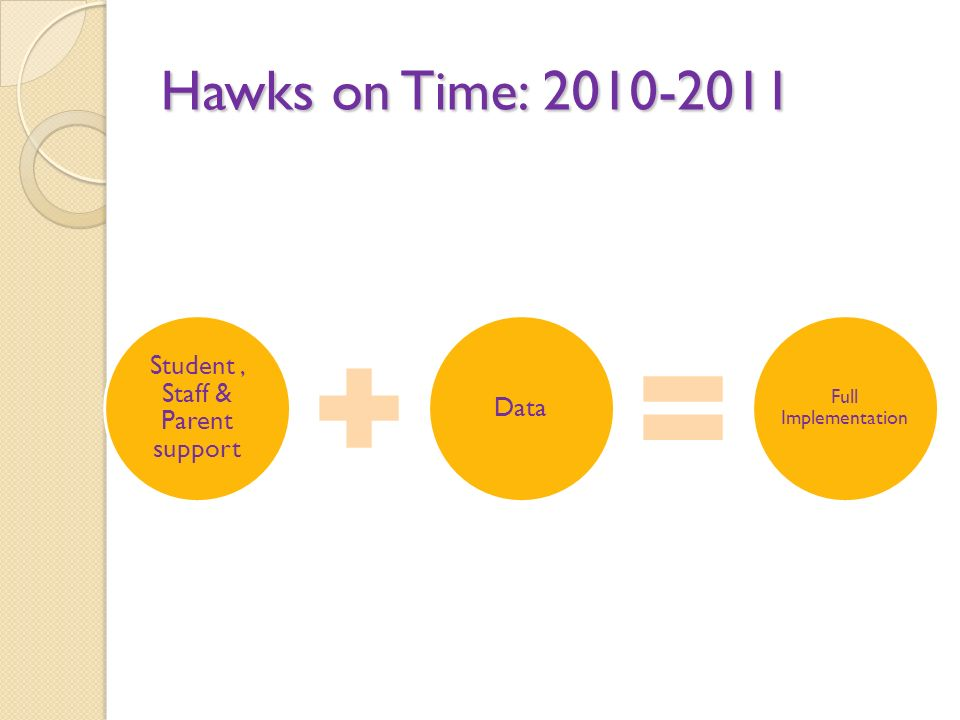 Hawks on Time: Student, Staff & Parent support Data Full Implementation