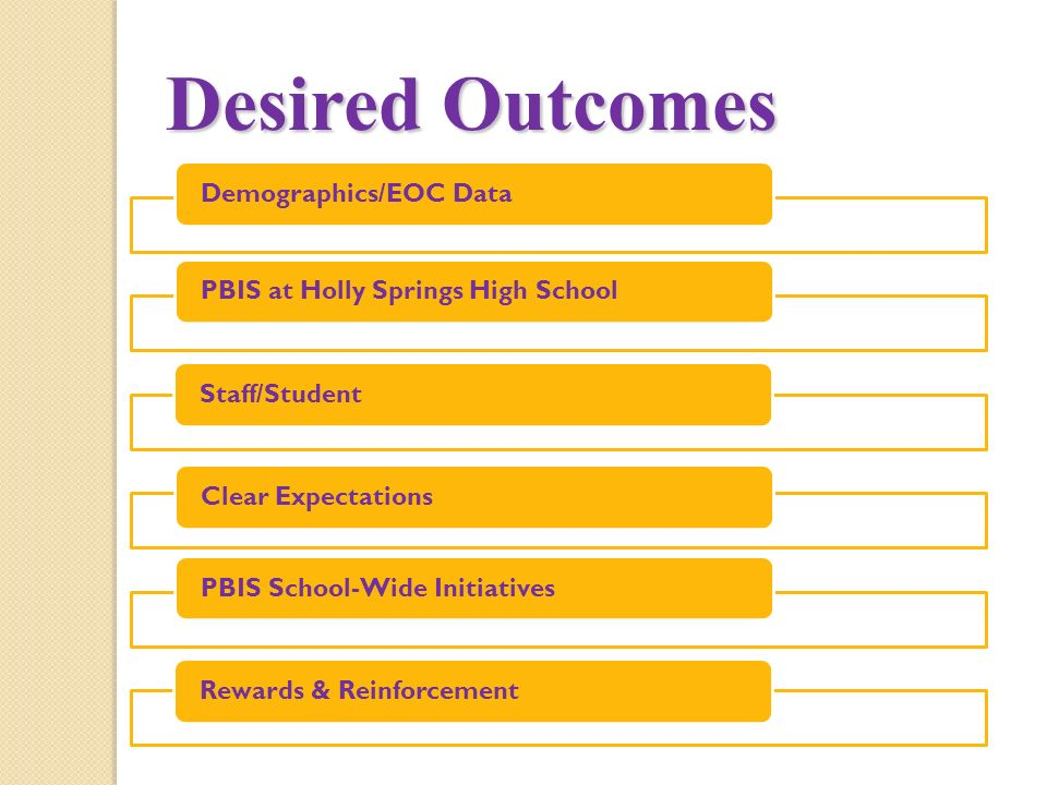 Desired Outcomes Demographics/EOC DataPBIS at Holly Springs High SchoolStaff/StudentClear ExpectationsPBIS School-Wide InitiativesRewards & Reinforcement
