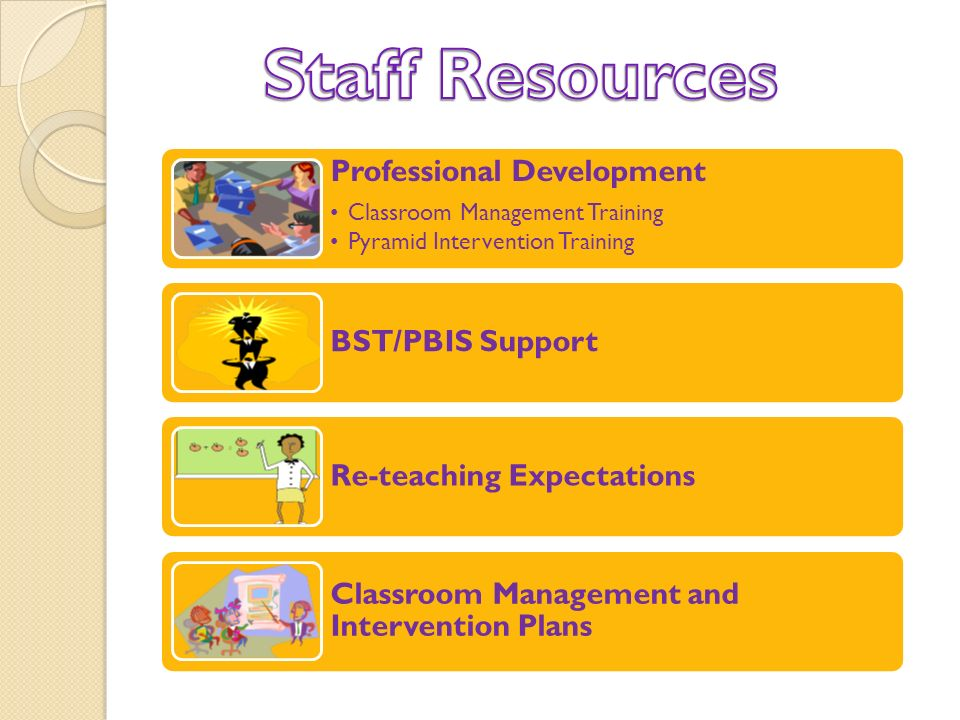 Professional Development Classroom Management Training Pyramid Intervention Training BST/PBIS Support Re-teaching Expectations Classroom Management and Intervention Plans