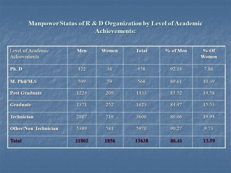 Manpower Status of R & D Organization by Level of Academic Achievements: Level of Academic Achievements MenWomenTotal % of Men % Of Women Ph.