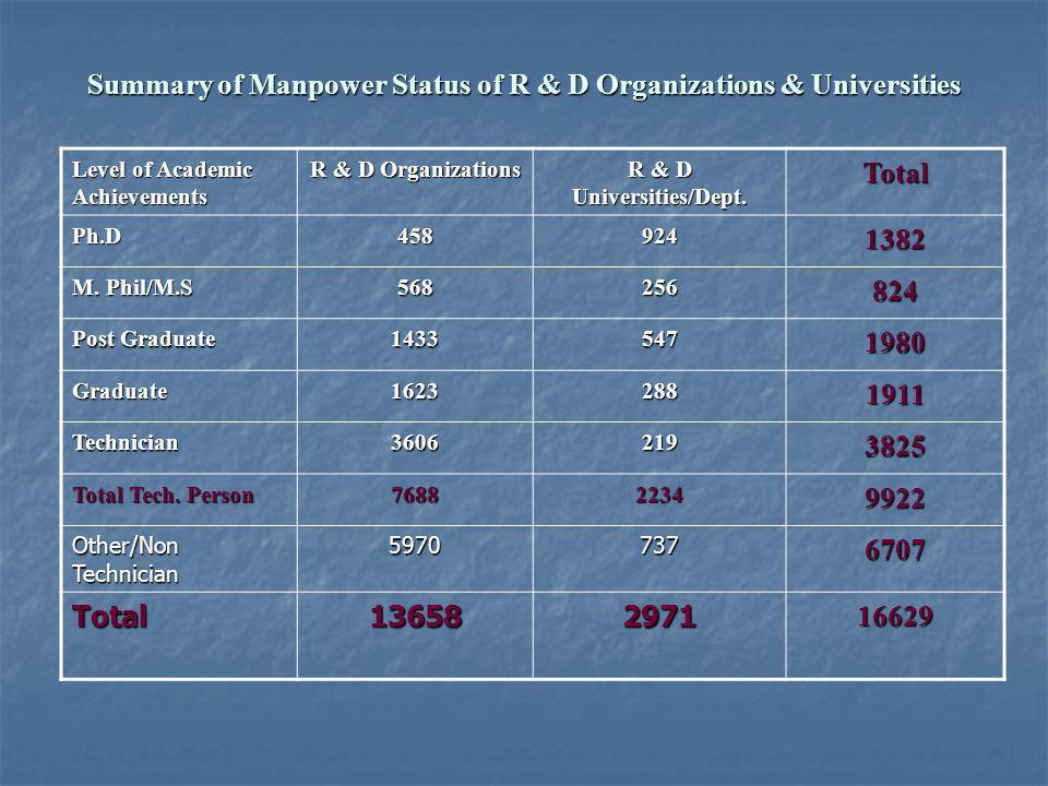 Summary of Manpower Status of R & D Organizations & Universities Level of Academic Achievements R & D Organizations R & D Universities/Dept. Total Ph.
