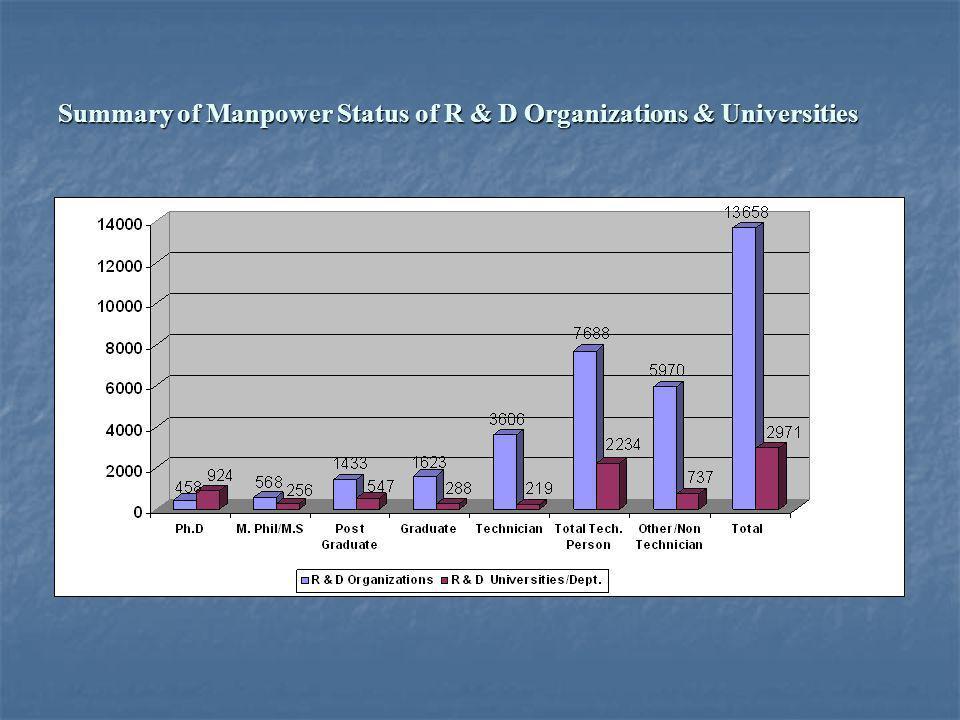 Summary of Manpower Status of R & D Organizations & Universities