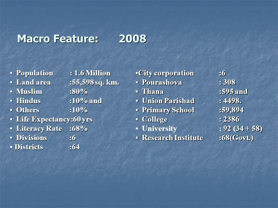 Macro Feature:2008 Macro Feature:2008 Population : 1.6 Million Population : 1.6 Million Land area :55,598 sq. km. Land area :55,598 sq. km. Muslim :80