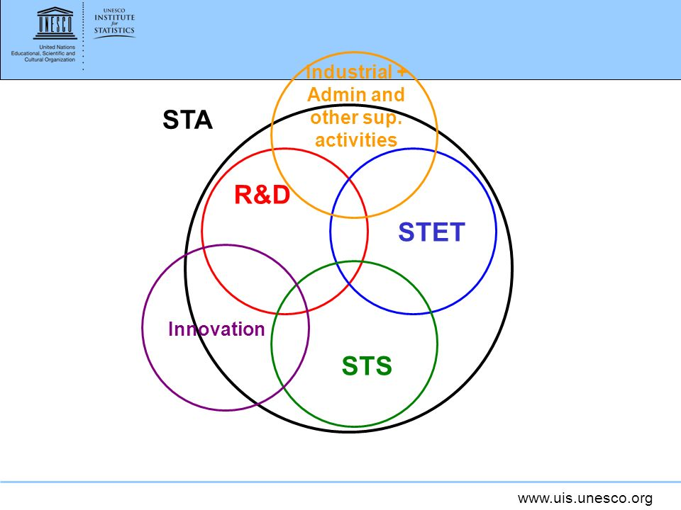 www.uis.unesco.org R&D STET STS STA Innovation Industrial + Admin and other sup. activities