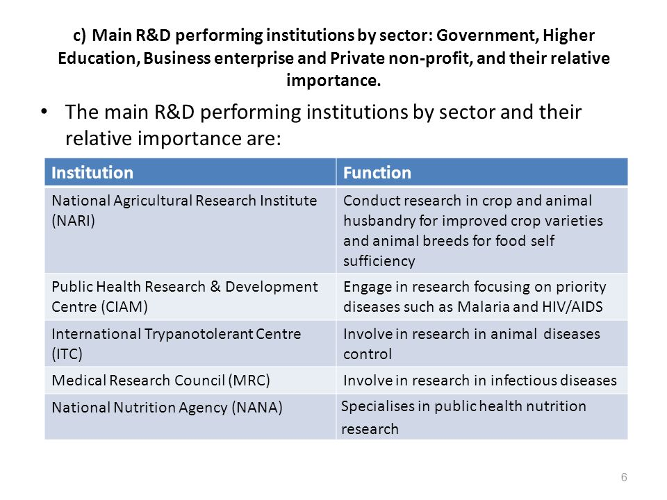 c) Main R&D performing institutions by sector: Government, Higher Education, Business enterprise and Private non-profit, and their relative importance.