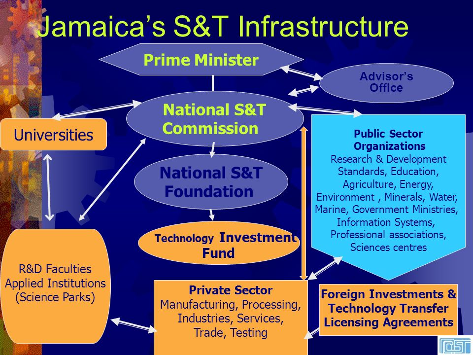 Strategic Objectives of the NCST Utilization of S&T for Competitive and Profitable Businesses Make S&T Efforts for National Development More Efficient, Impactful and Environmentally Sustainable Local S&T Competence and Capability Ensure that the Population Understands the Importance of S&T Broadly disseminate knowledge and Information on S&T
