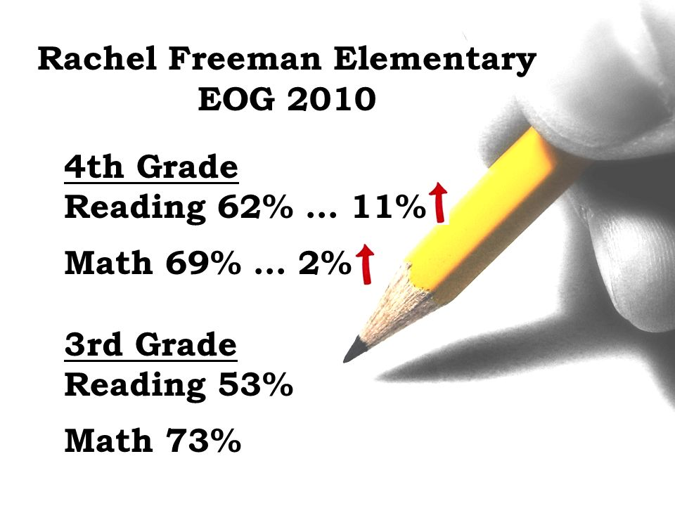 Rachel Freeman Elementary EOG 2010 4th Grade Reading 62% … 11% Math 69% … 2% 3rd Grade Reading 53% Math 73%