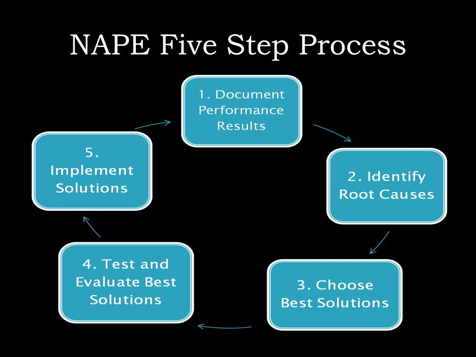 NAPE Five Step Process