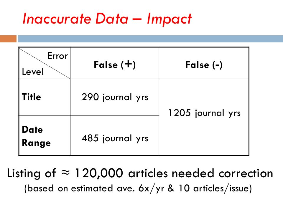 Inaccurate Data – Impact Error Level False ( + )False ( - ) Title290 journal yrs 1205 journal yrs Date Range 485 journal yrs Listing of 120,000 articl