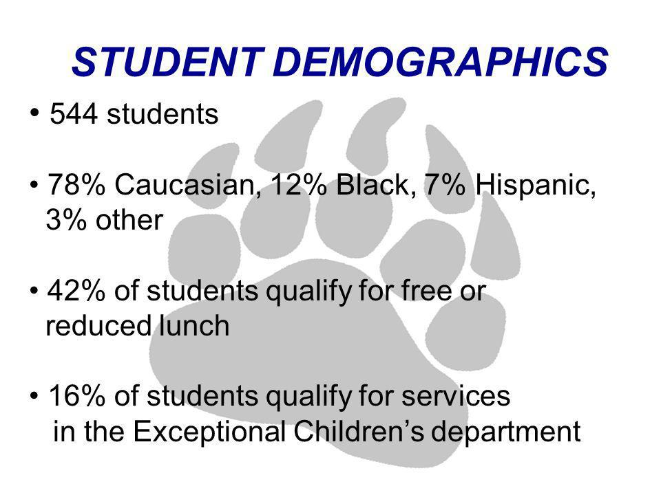 STUDENT DEMOGRAPHICS 544 students 78% Caucasian, 12% Black, 7% Hispanic, 3% other 42% of students qualify for free or reduced lunch 16% of students qualify for services in the Exceptional Childrens department