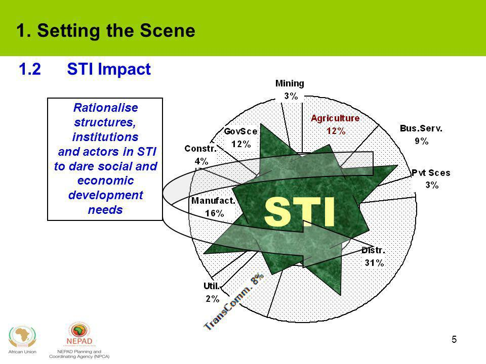 5 1.2STI Impact STI Rationalise structures, institutions and actors in STI to dare social and economic development needs 1. Setting the Scene