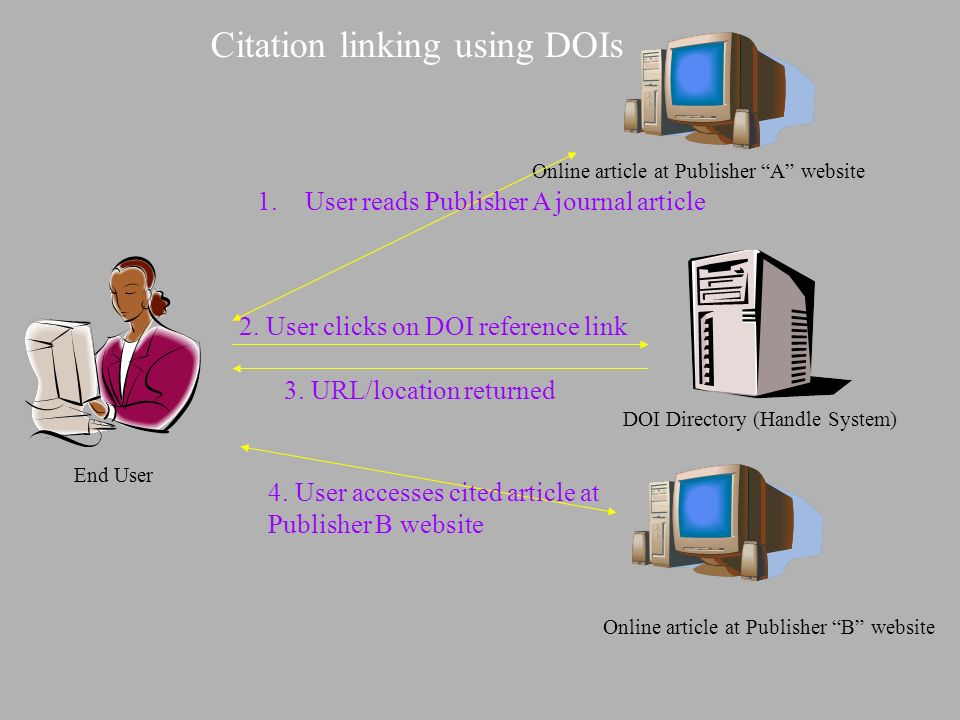 Online article at Publisher A website End User DOI Directory (Handle System) Online article at Publisher B website 1.User reads Publisher A journal article 2.