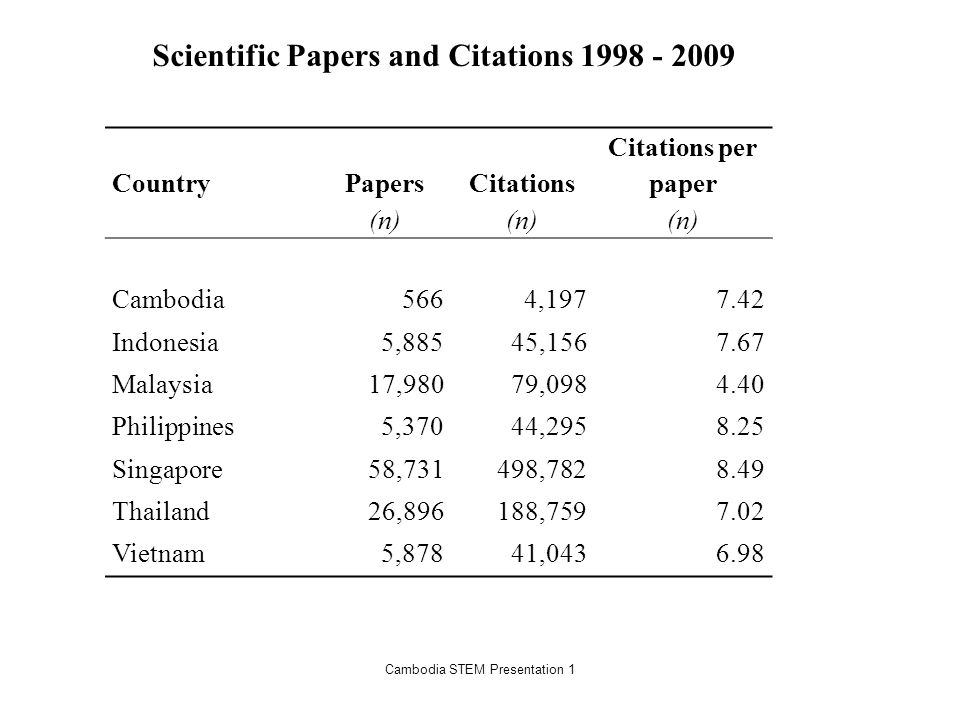Cambodia STEM Presentation 1 Country Papers (n) Citations (n) Citations per paper (n) Cambodia5664, Indonesia5,88545, Malaysia17,98079, Philippines5,37044, Singapore58,731498, Thailand26,896188, Vietnam5,87841, Scientific Papers and Citations