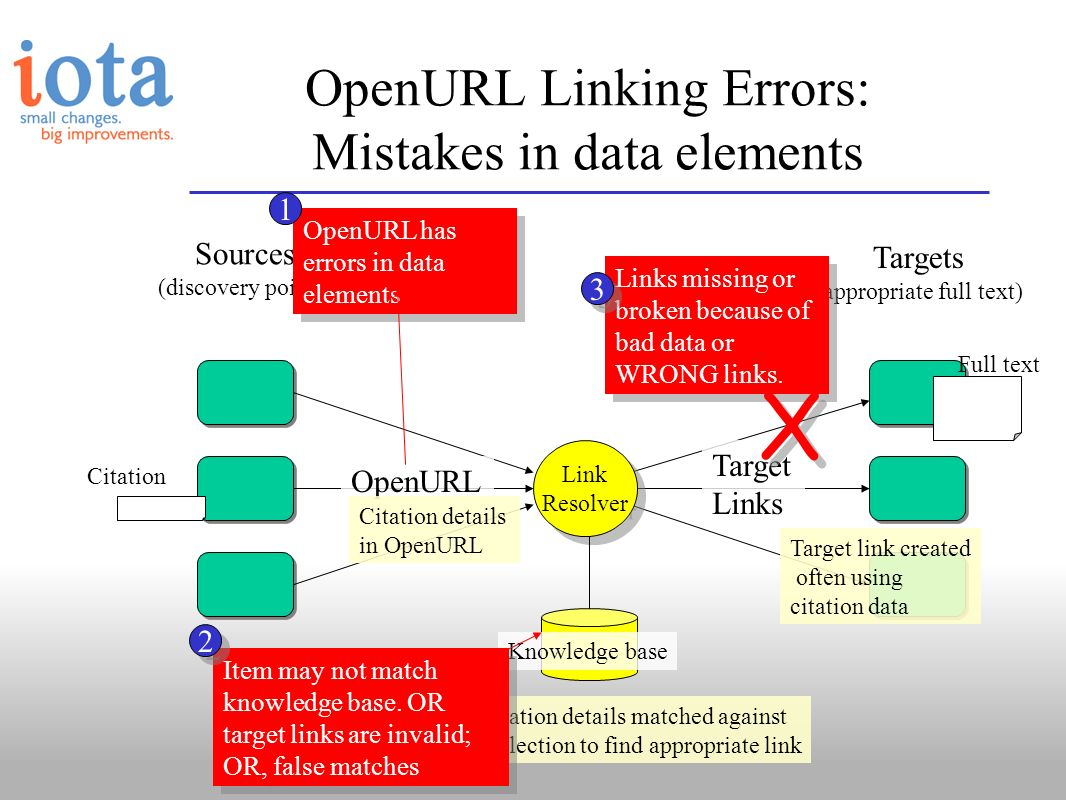 Sources (discovery points) Targets (appropriate full text) OpenURL Linking Errors: Mistakes in data elements Link Resolver OpenURL Target Links Knowle