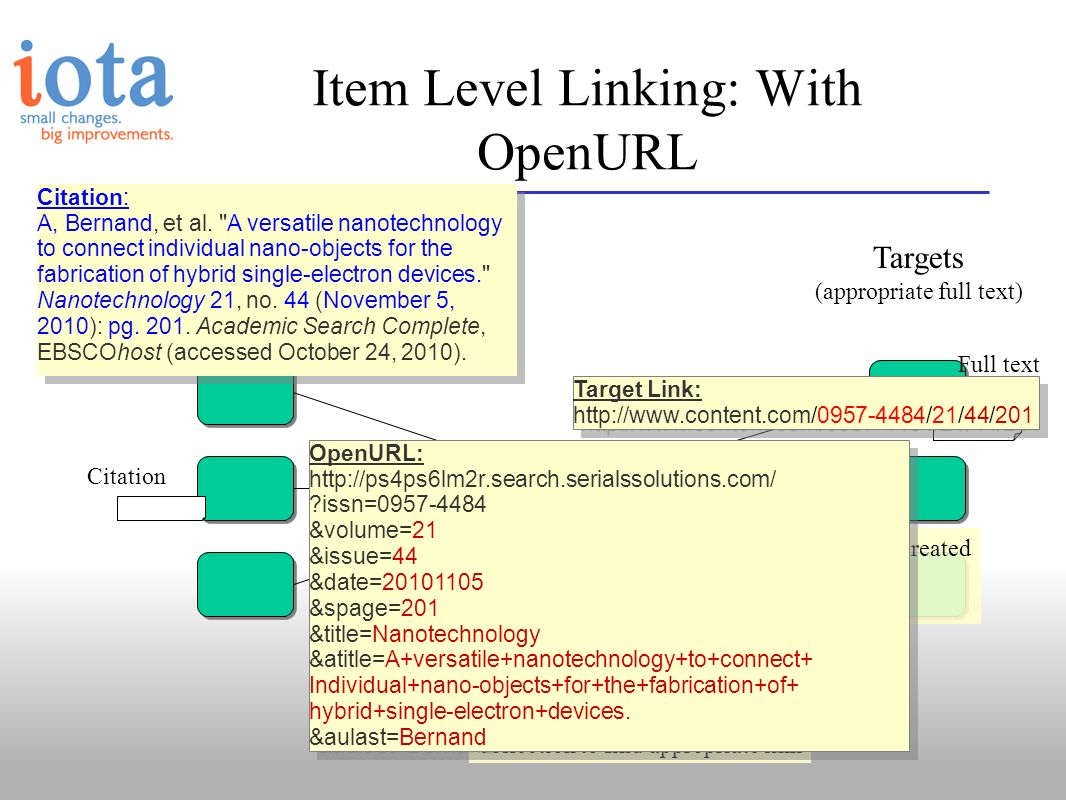 Sources (discovery points) Targets (appropriate full text) Item Level Linking: With OpenURL Link Resolver OpenURL Target Links Knowledge base Citation