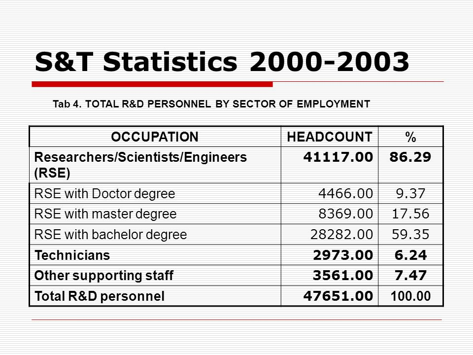 Tab 4. TOTAL R&D PERSONNEL BY SECTOR OF EMPLOYMENT OCCUPATIONHEADCOUNT% Researchers/Scientists/Engineers (RSE) 41117.0086.29 RSE with Doctor degree 44