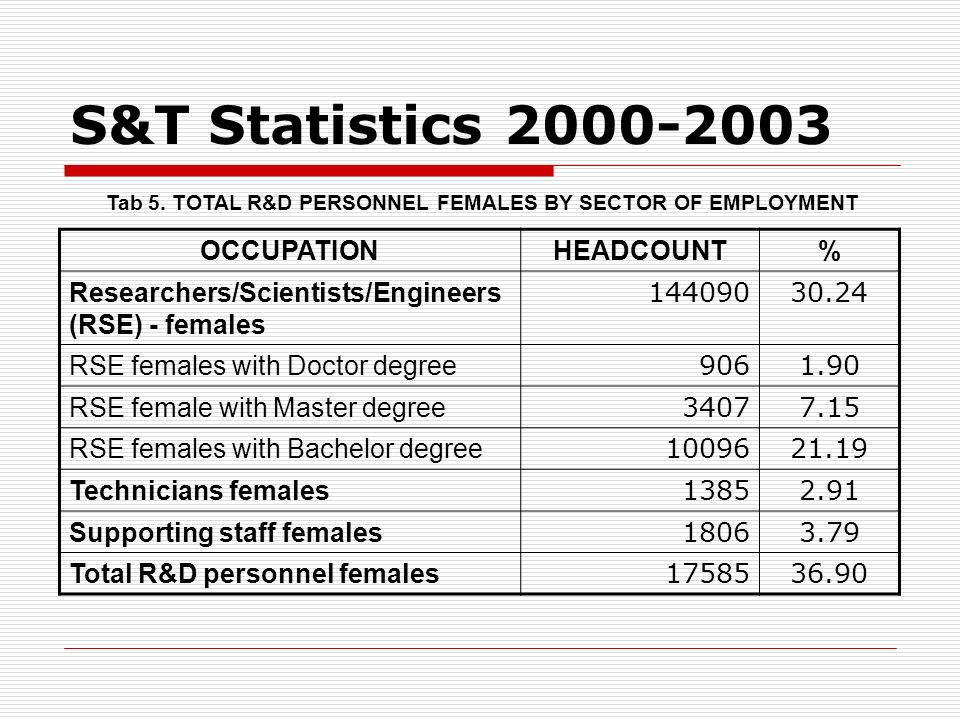 S&T Statistics 2000-2003 Tab 5. TOTAL R&D PERSONNEL FEMALES BY SECTOR OF EMPLOYMENT OCCUPATIONHEADCOUNT% Researchers/Scientists/Engineers (RSE) - fema