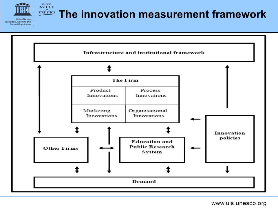 www.uis.unesco.org The innovation measurement framework