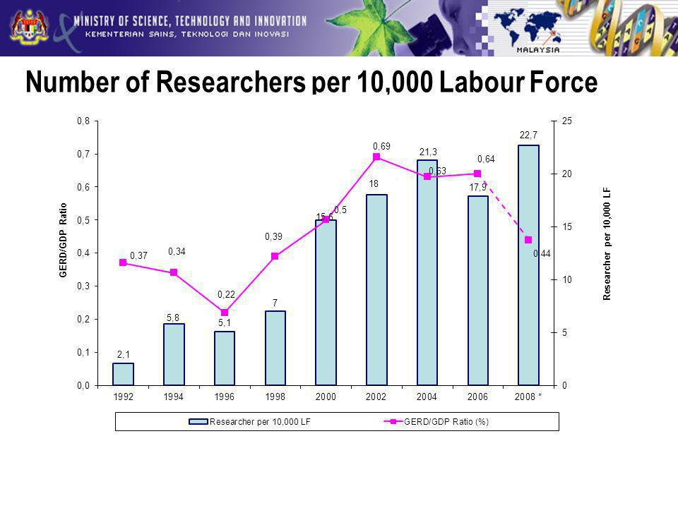Number of Researchers per 10,000 Labour Force