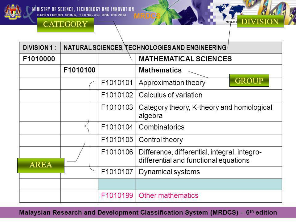 DIVISION 1 :NATURAL SCIENCES, TECHNOLOGIES AND ENGINEERING F MATHEMATICAL SCIENCES F Mathematics F Approximation theory F Calculus of variation F Category theory, K-theory and homological algebra F Combinatorics F Control theory F Difference, differential, integral, integro- differential and functional equations F Dynamical systems F Other mathematics DIVISION CATEGORY GROUP AREA MRDCS Malaysian Research and Development Classification System (MRDCS) – 6 th edition