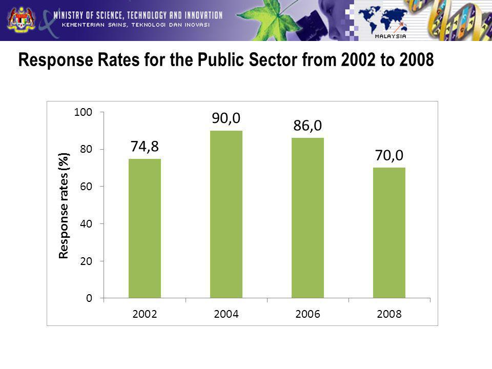 Response Rates for the Public Sector from 2002 to 2008