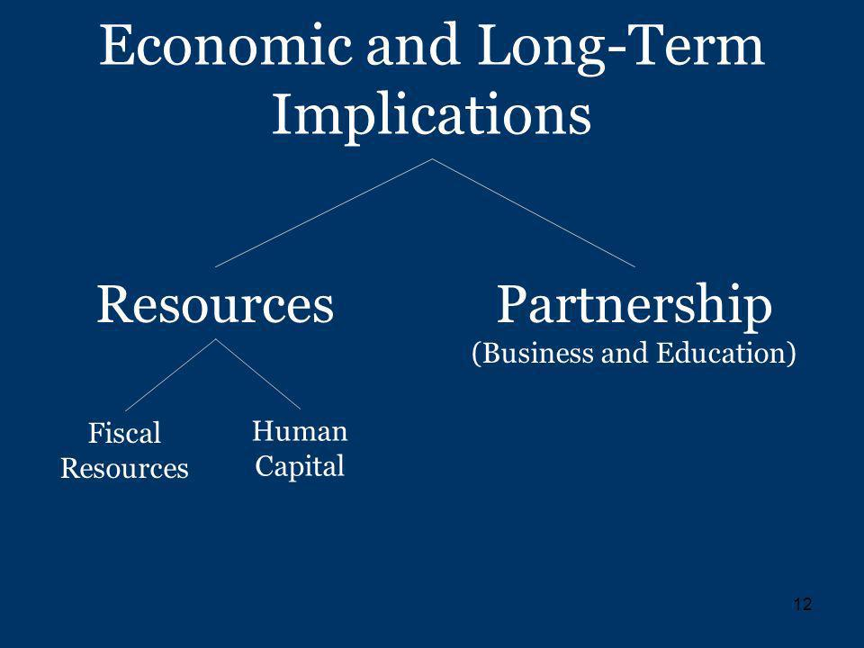 12 Economic and Long-Term Implications Partnership (Business and Education) Resources Fiscal Resources Human Capital