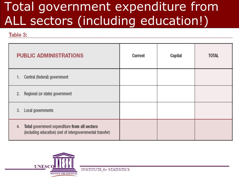 UNESCO INSTITUTE for STATISTICS Total government expenditure from ALL sectors (including education!)
