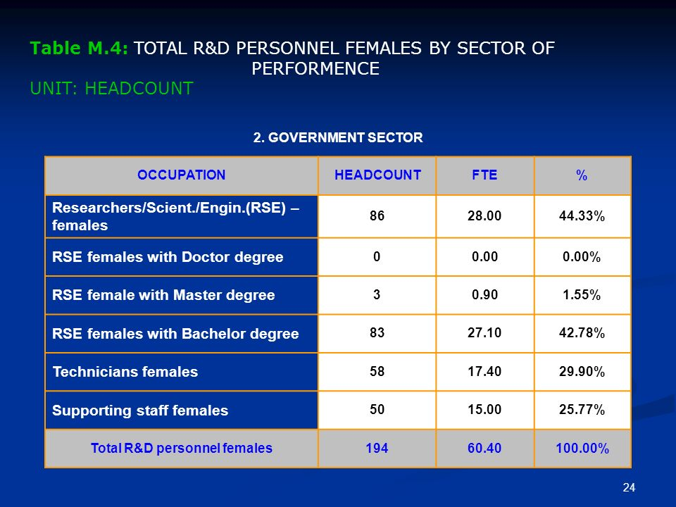 23 1. BUSINESS ENTERPRISE SECTOR OCCUPATIONHEADCOUNTFTE% Researchers/Scient./Engin.(RSE) – females 154.4027.78% RSE females with Doctor degree 00.000.