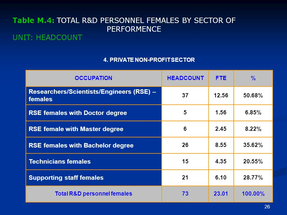 25 3. HIGHER EDUCATION SECTOR OCCUPATION - FemalesHEADCOUNTFTE% Researchers/Scient./Engin.(RSE) – females 165.4355.17% RSE females with Doctor degree