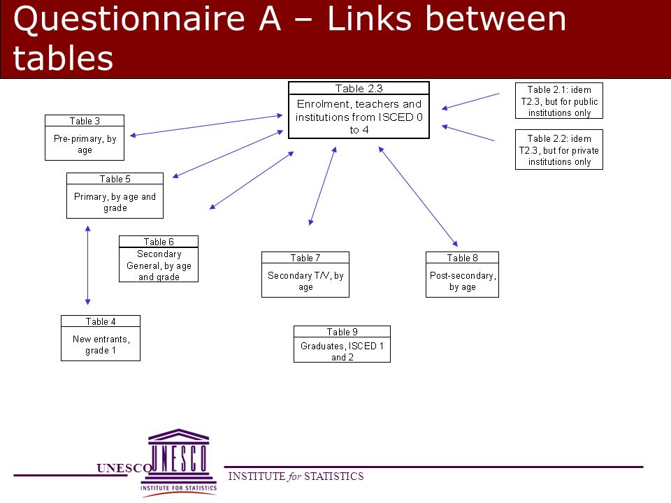 UNESCO INSTITUTE for STATISTICS Questionnaire A – Links between tables