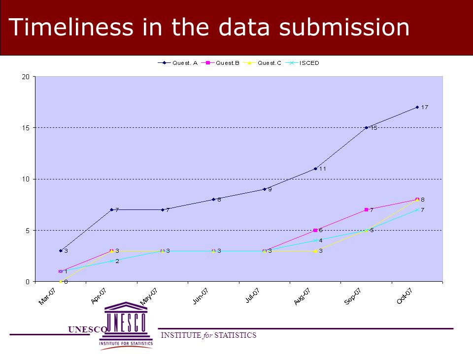 UNESCO INSTITUTE for STATISTICS Timeliness in the data submission