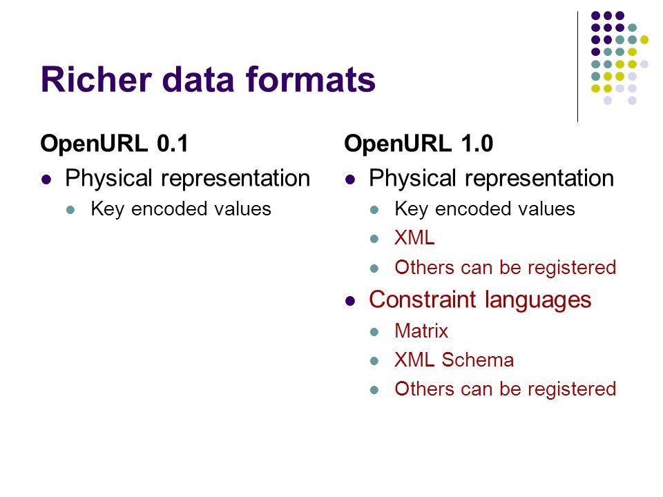 Richer data formats OpenURL 0.1 Physical representation Key encoded values OpenURL 1.0 Physical representation Key encoded values XML Others can be registered Constraint languages Matrix XML Schema Others can be registered