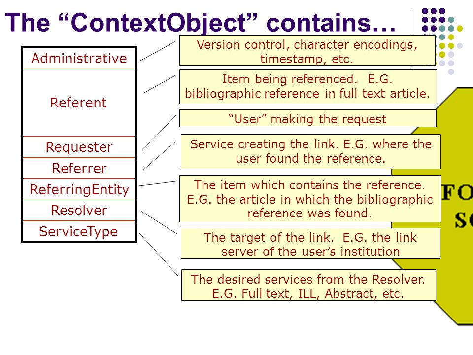 The ContextObject contains… ServiceType Referent Resolver ReferringEntity Referrer Requester Administrative Version control, character encodings, timestamp, etc.