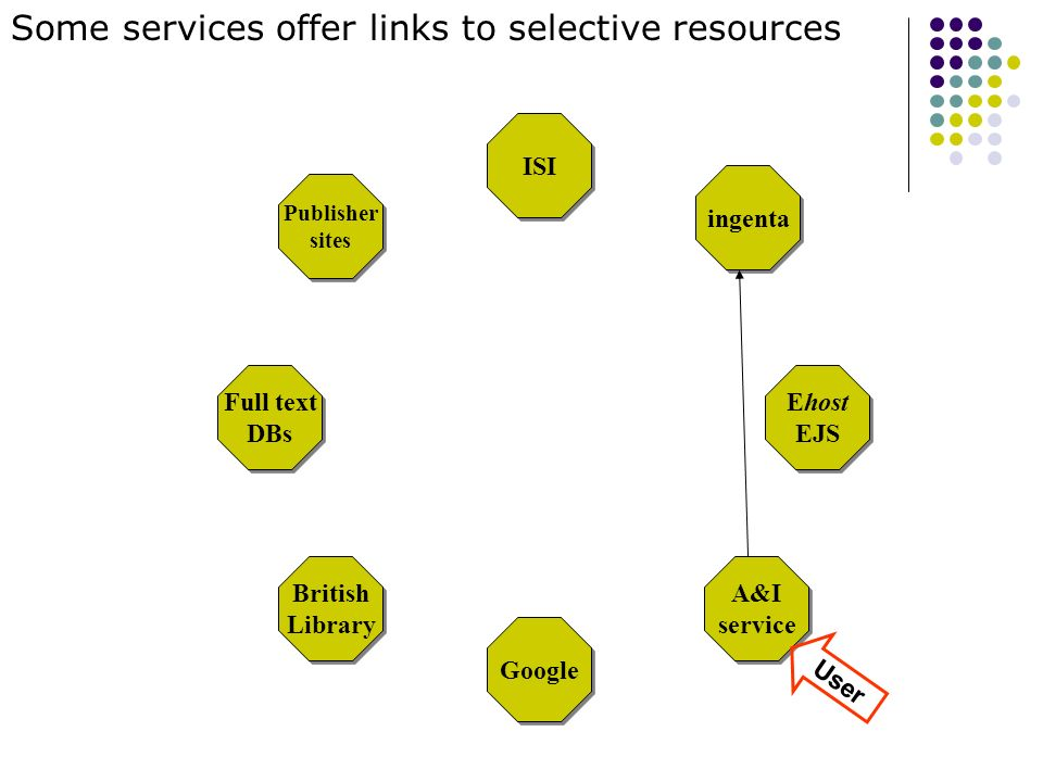 Full text DBs Full text DBs Ehost EJS Google ISI British Library British Library A&I service A&I service Publisher sites Publisher sites ingenta Some services offer links to selective resources User