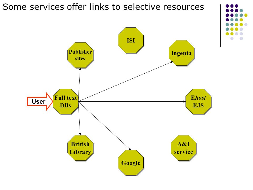 Ehost EJS Google ISI British Library British Library A&I service A&I service Publisher sites Publisher sites ingenta Predefined links inconsistent and their management complex Full text DBs Full text DBs For the library, when it is possible to control links at these services, they must manage on each service.