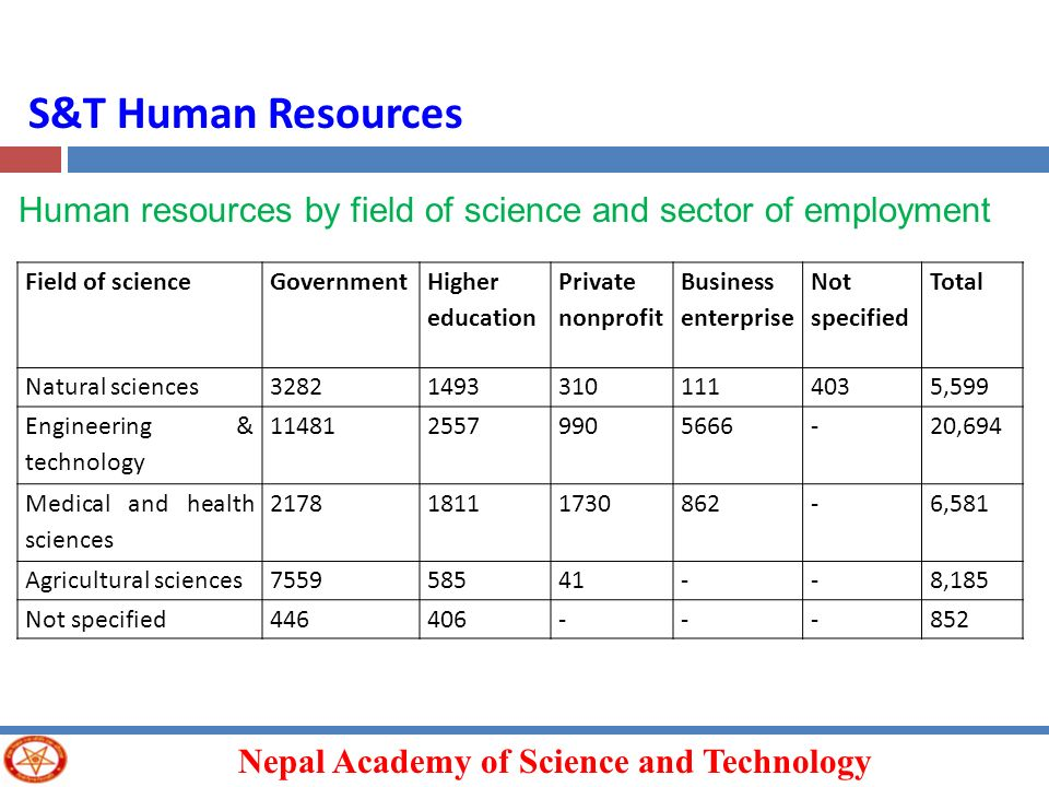 Nepal Academy of Science and Technology S&T Human Resources Human resources by field of science and sector of employment Field of scienceGovernment Hi