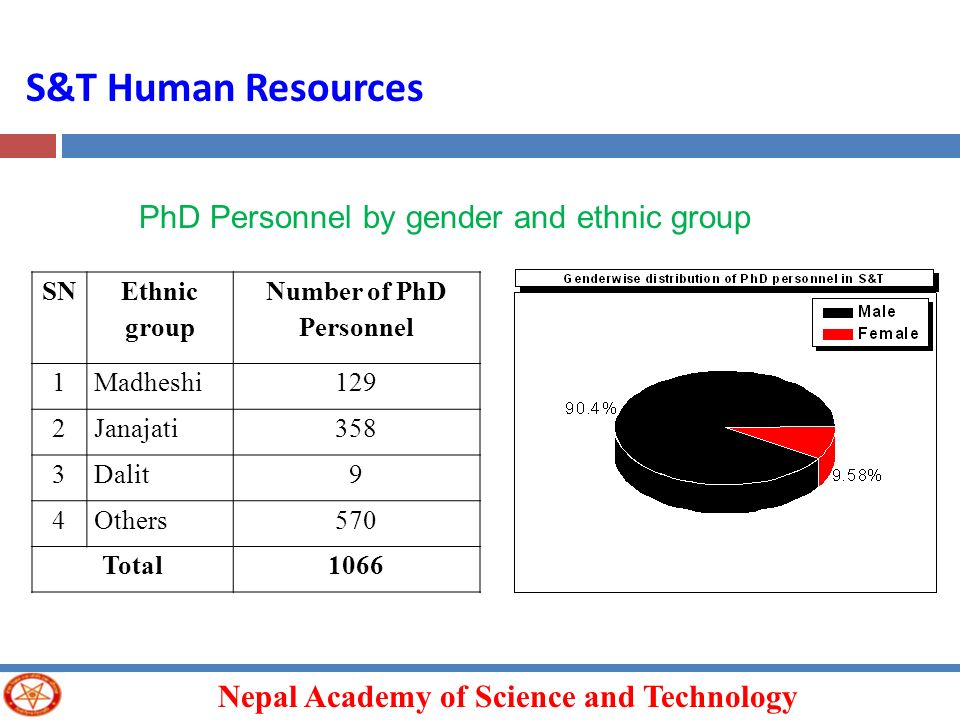 Nepal Academy of Science and Technology SN Ethnic group Number of PhD Personnel 1Madheshi129 2Janajati358 3Dalit9 4Others570 Total1066 PhD Personnel b