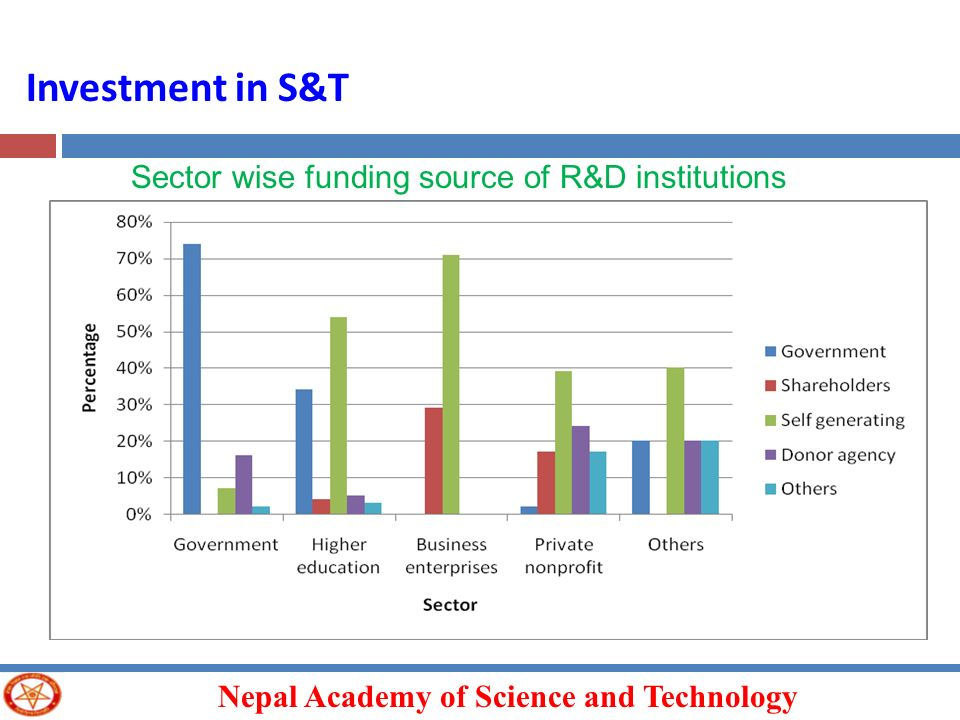 Nepal Academy of Science and Technology Investment in S&T Sector wise funding source of R&D institutions