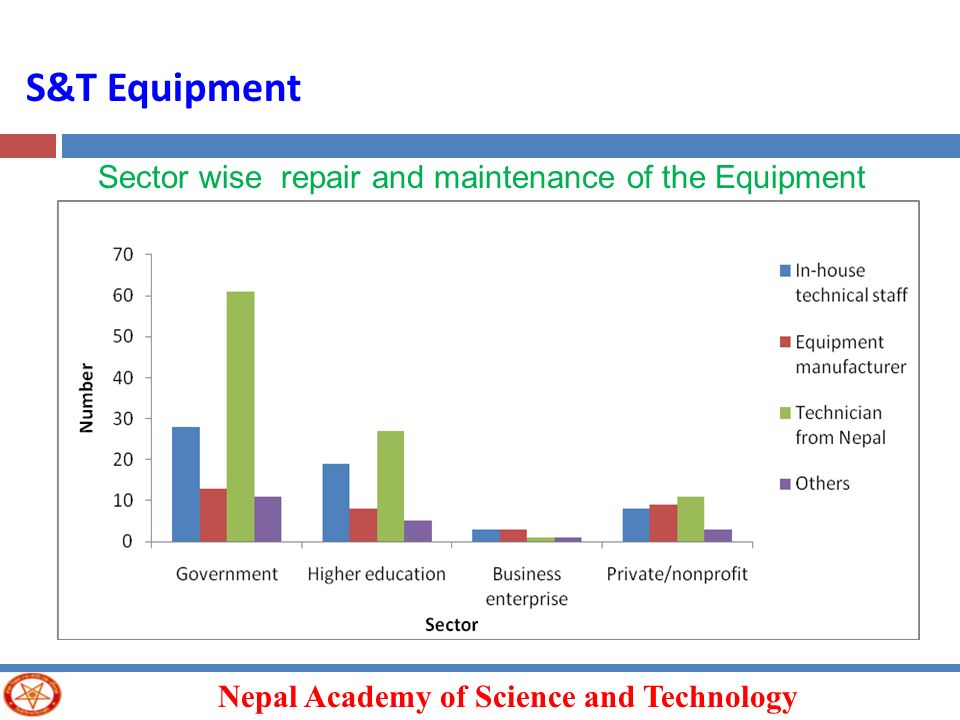 Nepal Academy of Science and Technology S&T Equipment Sector wise repair and maintenance of the Equipment