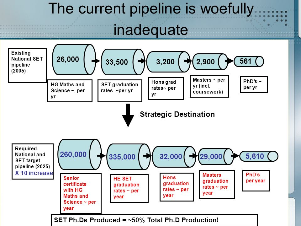 The current pipeline is woefully inadequate Strategic Destination HG Maths and Science ~ per yr Existing National SET pipeline (2005) SET graduation rates ~per yr Hons grad rates~ per yr Masters ~ per yr (incl.