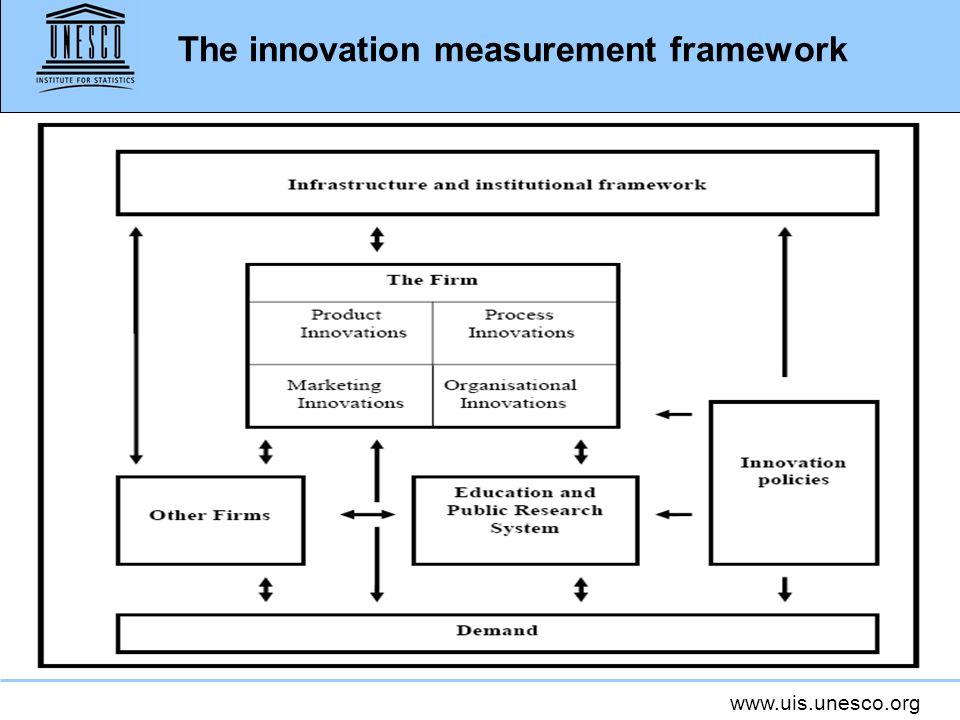 www.uis.unesco.org The innovation measurement framework