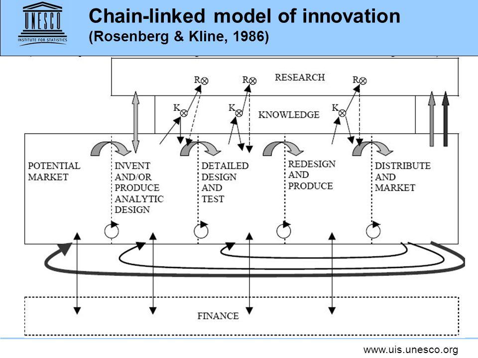 www.uis.unesco.org Chain-linked model of innovation (Rosenberg & Kline, 1986)
