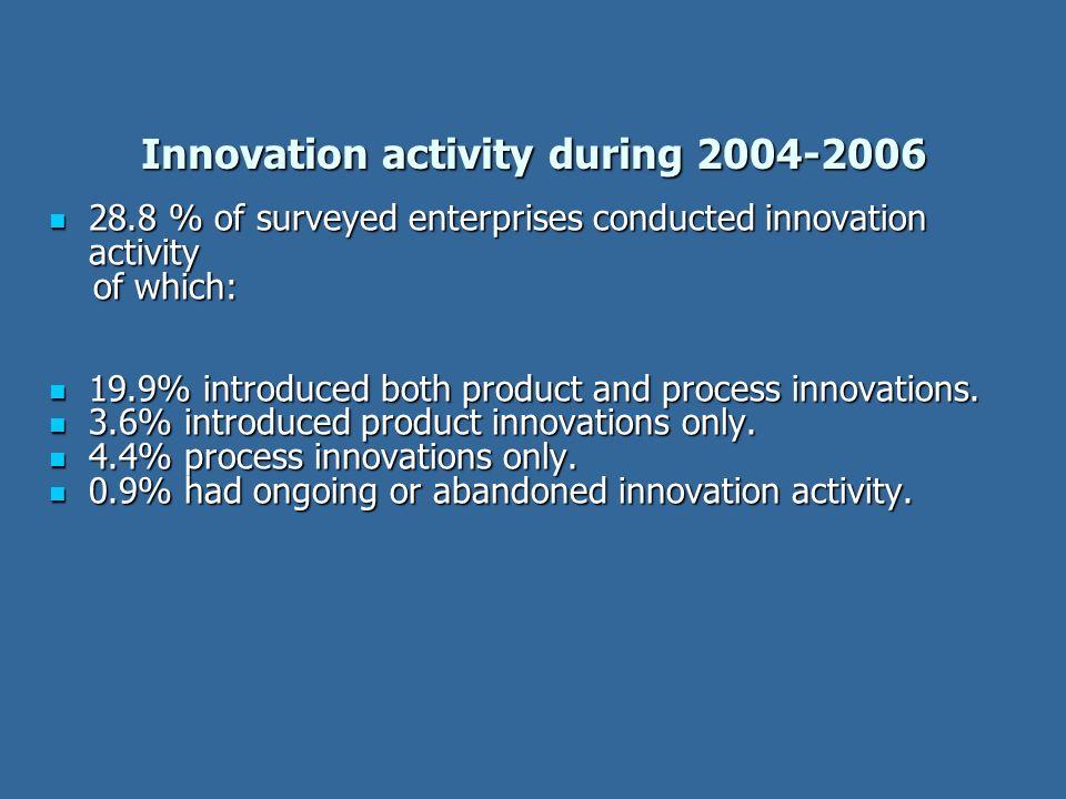 Innovation activity during 2004-2006 28.8 % of surveyed enterprises conducted innovation activity 28.8 % of surveyed enterprises conducted innovation