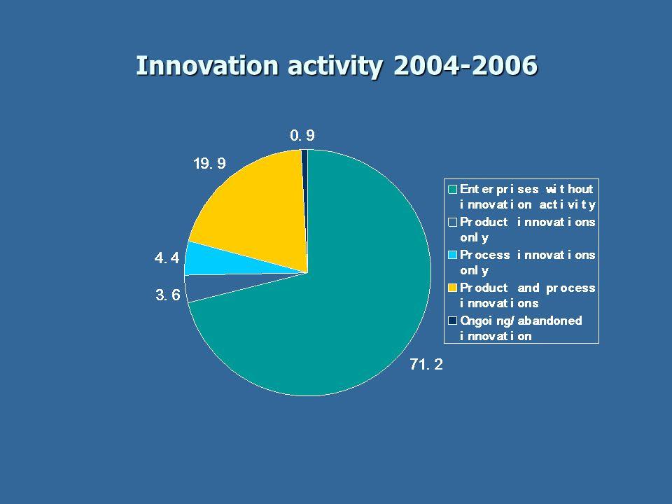 Innovation activity 2004-2006