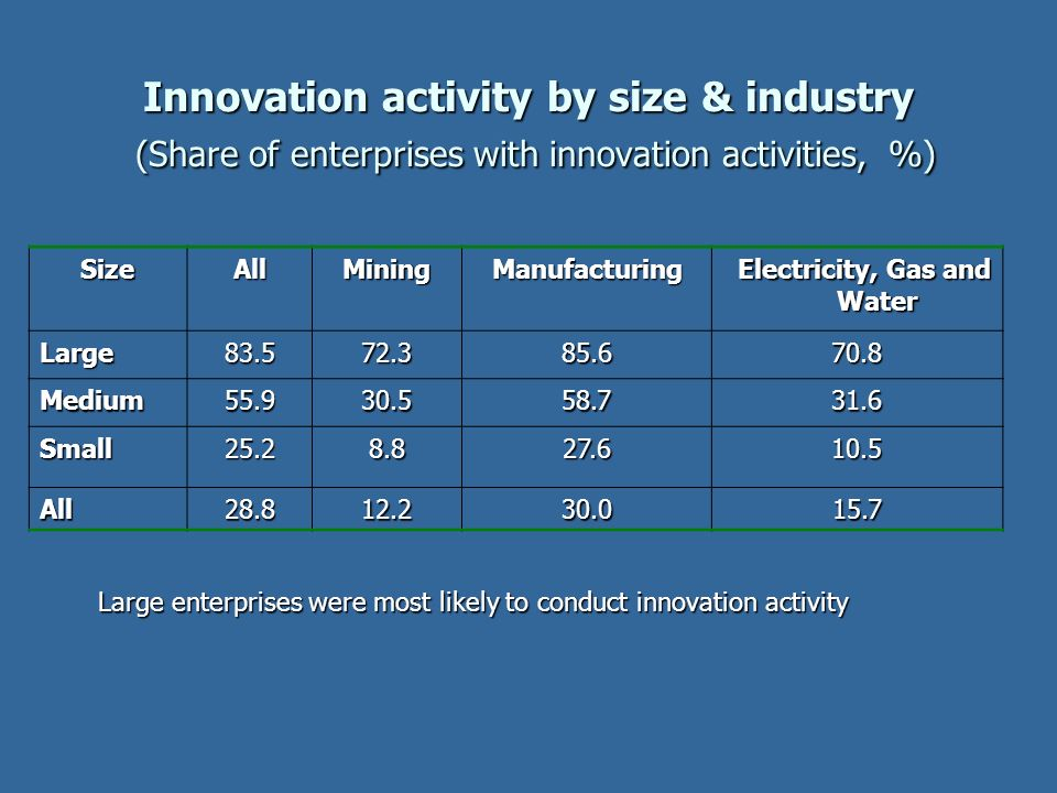 Innovation activity by size & industry (Share of enterprises with innovation activities, %) SizeAllMining Manufacturing Electricity, Gas and Water Ele