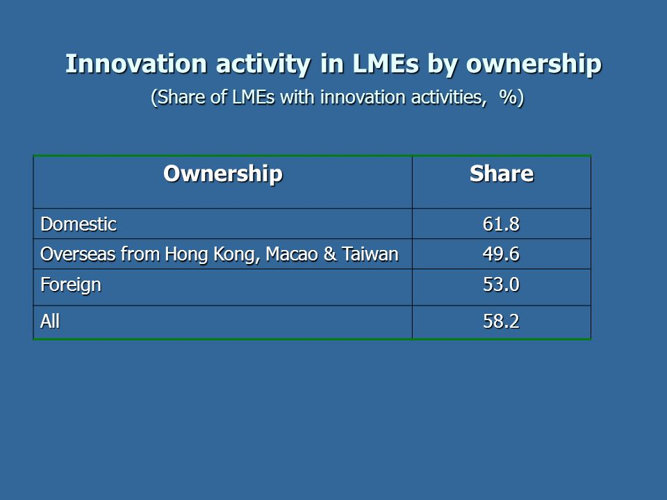 Innovation activity in LMEs by ownership (Share of LMEs with innovation activities, %) OwnershipShare Domestic61.8 Overseas from Hong Kong, Macao & Ta