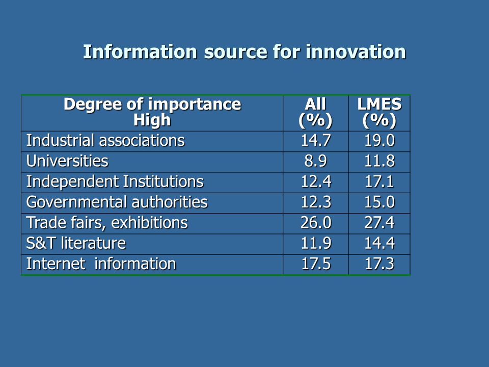 Information source for innovation Degree of importance HighAll(%)LMES(%) Industrial associations 14.719.0 Universities8.911.8 Independent Institutions