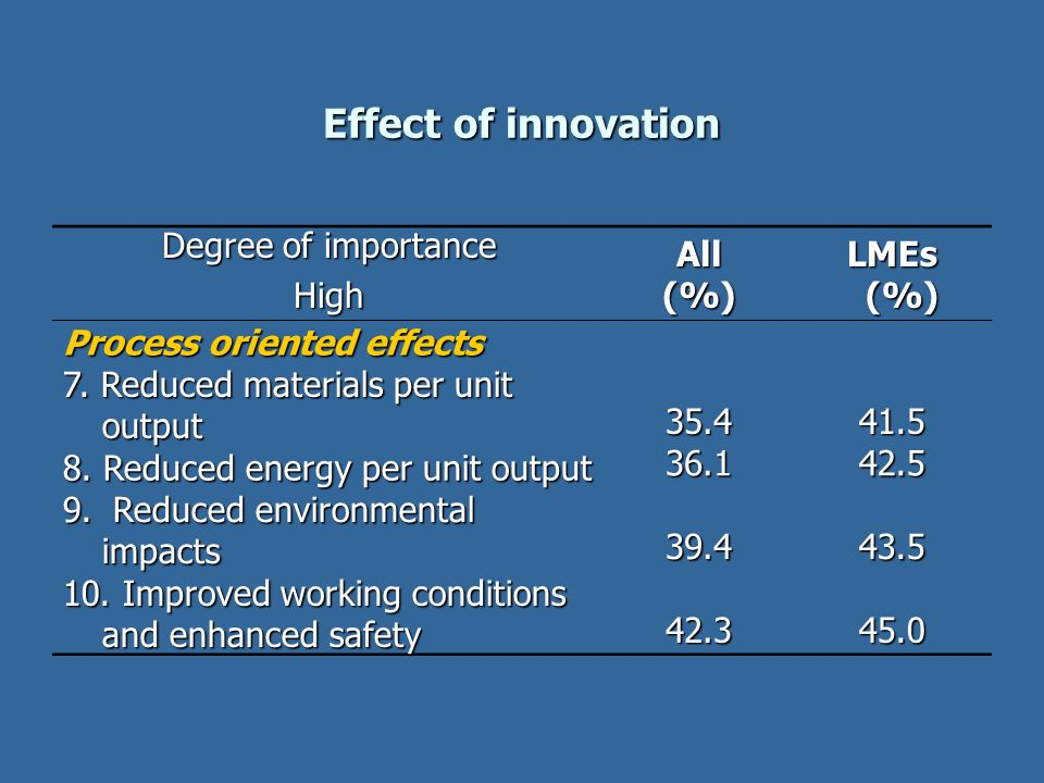Effect of innovation Degree of importance HighAll(%)LMEs (%) (%) Process oriented effects 7. Reduced materials per unit output 35.441.5 8. Reduced ene