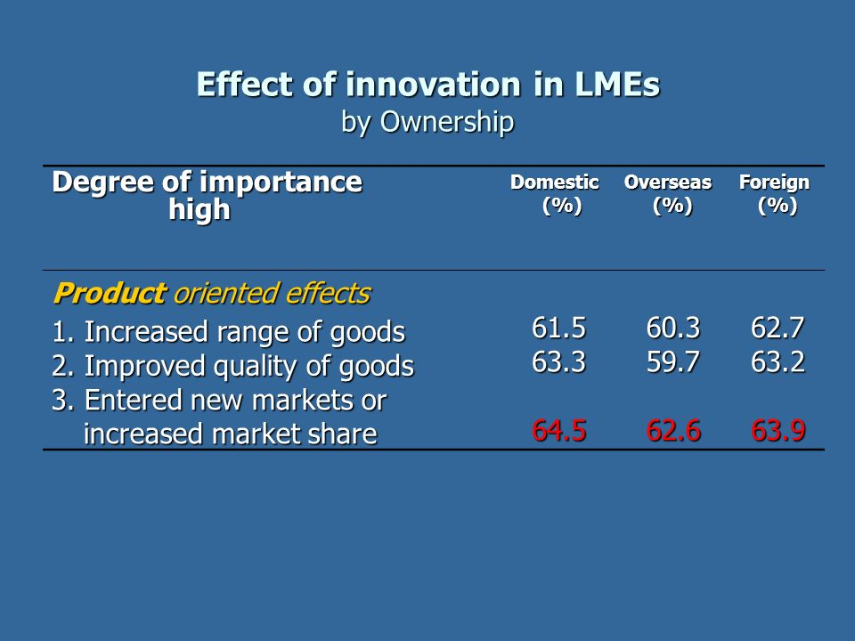 Effect of innovation in LMEs by Ownership Degree of importance high high Domestic (%) Overseas(%)Foreign(%) Product oriented effects 1. Increased rang