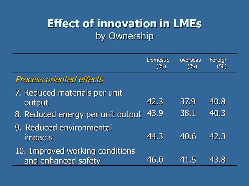 Effect of innovation in LMEs by Ownership Domestic (%) overseas(%)Foreign(%) Process oriented effects 7. Reduced materials per unit output 42.337.940.